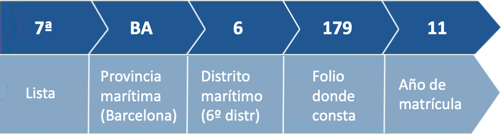 Documentación e impuestos en el compra de un barco: matrícula