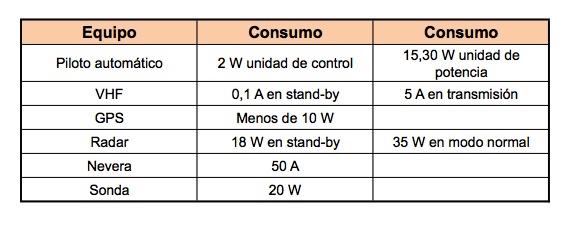 tabla-2 Consumos de equipos a bordo baterias barco